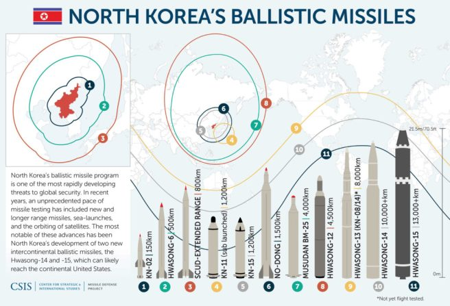 North-Korean-Missiles_update_12.17_reduced-1024x698