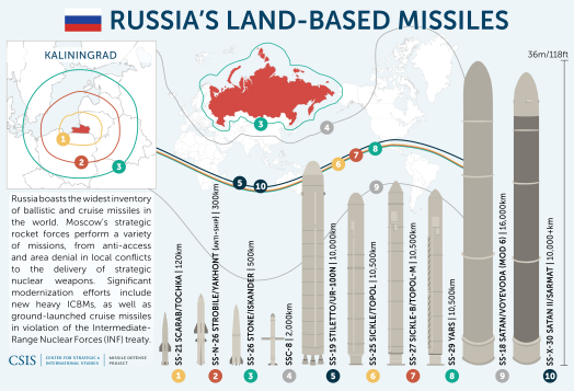 Russian-Missiles-1.png